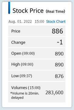 Stock Price (Real Time)