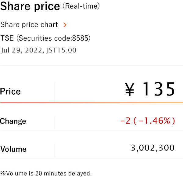 Share price(Real time)
